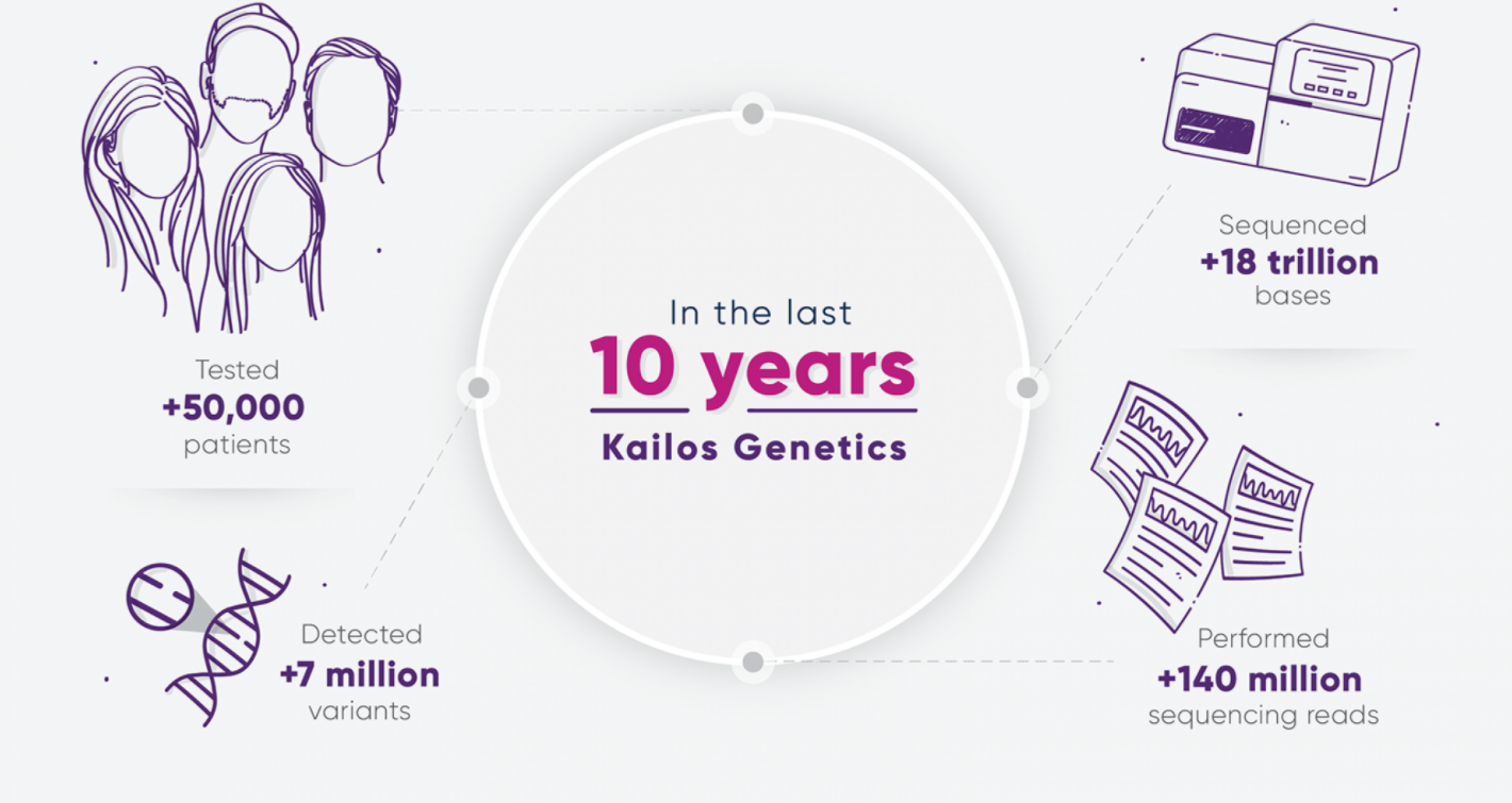 Kailos Genetics website development project